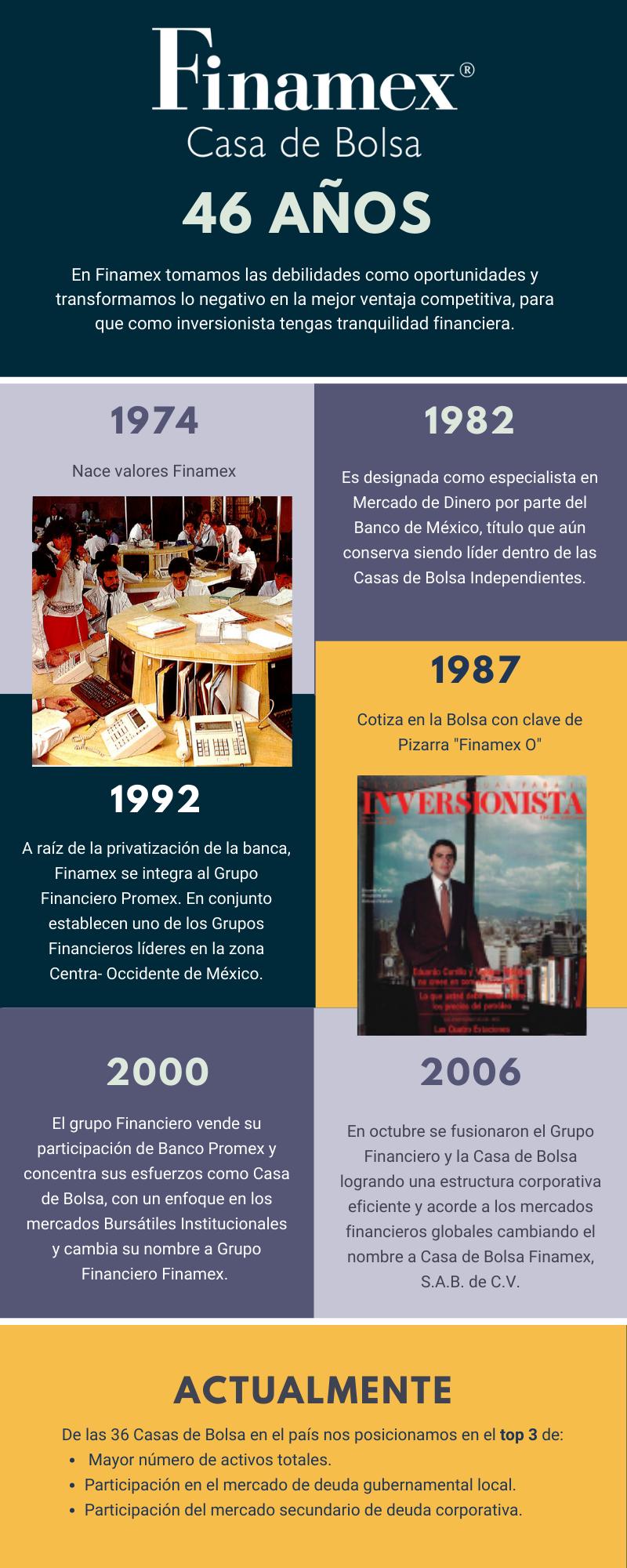 Historia Finamex  (1)